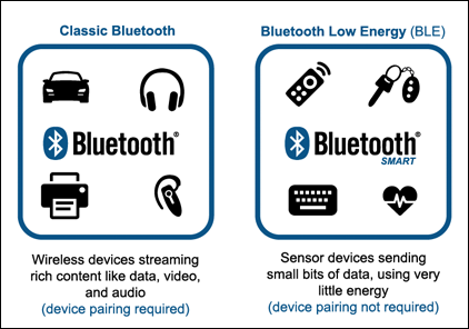 Bluetooth Low Energy A Closer Look Onset Data Loggers