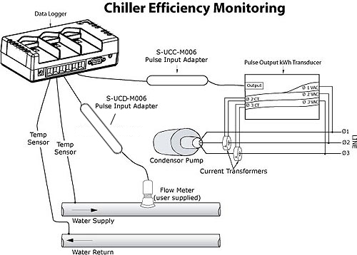 Chiller Efficiency Monitoring Schematic