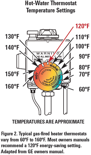 Hot-Water Thermostat Temp.Settings