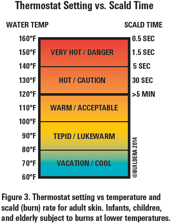 Thermostat Setting vs. Scald Time