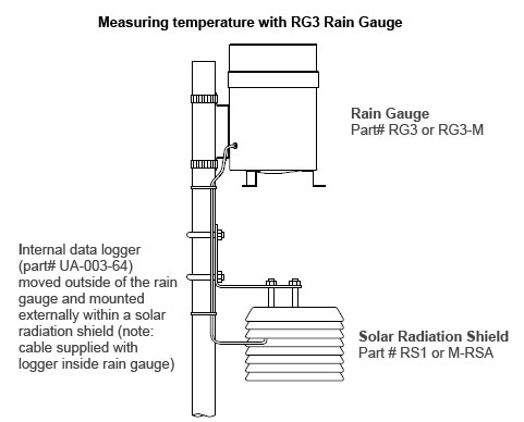 HOBO Rain Gauge (Metric) Data Logger – RG3-M