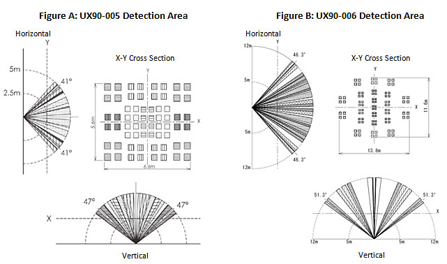 Ux90-005 and UX90-006 Occupancy Detection Area