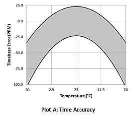 UX90-001- - Time and Accuracy Specification Chart