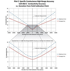 Plot D: Specific Conductance High-Range Accuracy (U24-002)