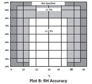 RH Accuracy and Resolution - UX100-003