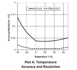 Temperature Accuracy and Resolution - UX100-001
