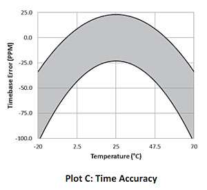 Time Accuracy - UX100-003