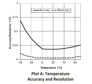 Temperature Accuracy and Resolution - UX100-011