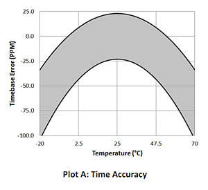 Time Accuracy - UX100-014M