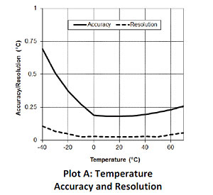 Temperature Accuracy and Resolution - UX100-023
